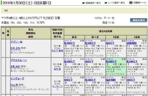 30(土)京都4レース難解すぎワロタwwwwww