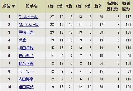 【競馬】リーディング上位5人への勝ち星集中が半端ない件