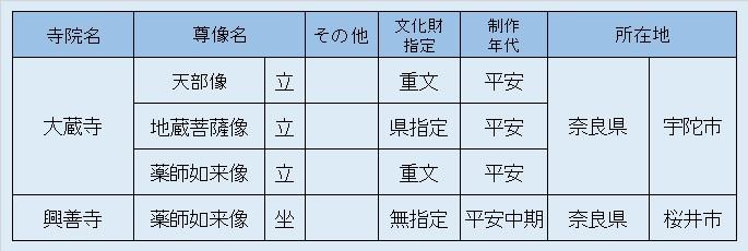 観仏先リスト⑤大蔵寺