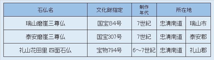 観仏リスト③韓国百済方面磨崖仏