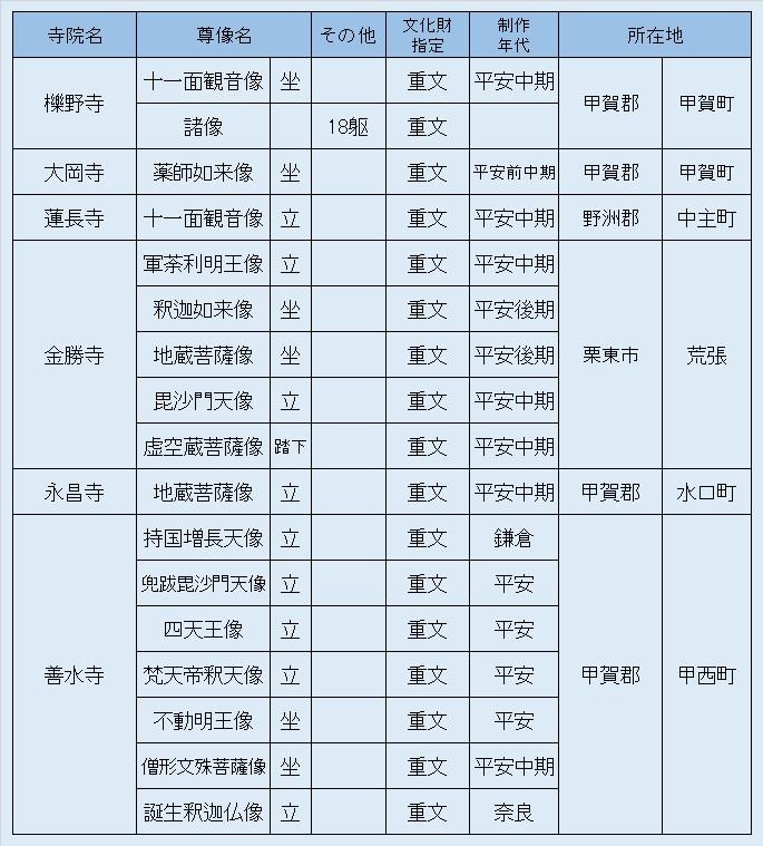 観仏リスト②湖南観仏旅行