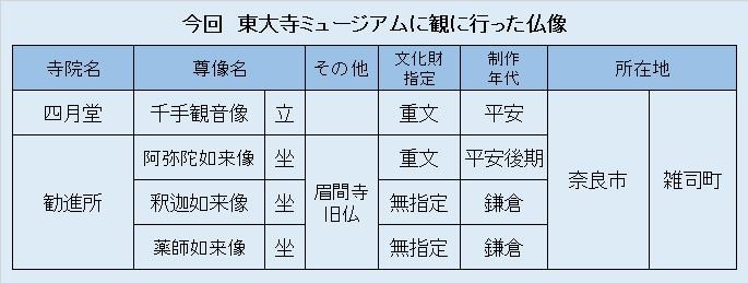 観仏リスト⑥東大寺ミュージアム