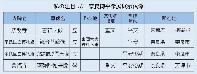 観仏リスト⑤奈良博平常展