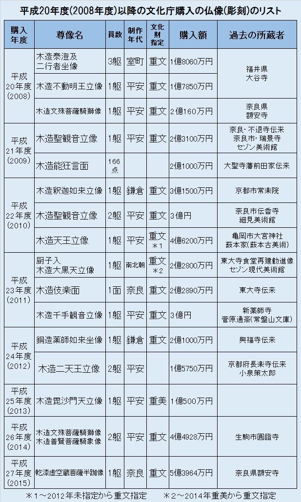 平成20年度以降の文化庁購入仏像のリスト