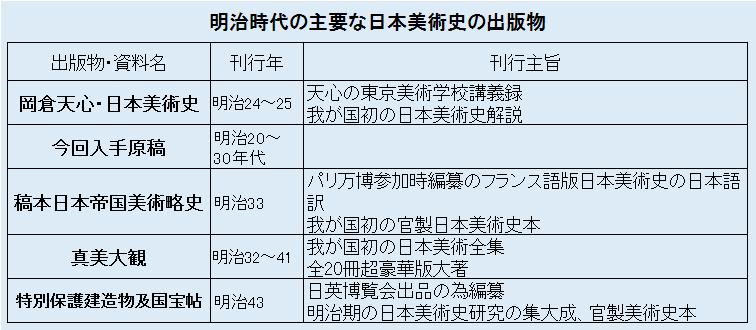 明治の主要な日本美術史の出版物リスト