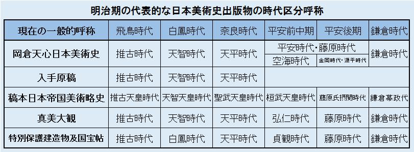 明治の代表的な日本美術史出版物の時代区分呼称・一覧