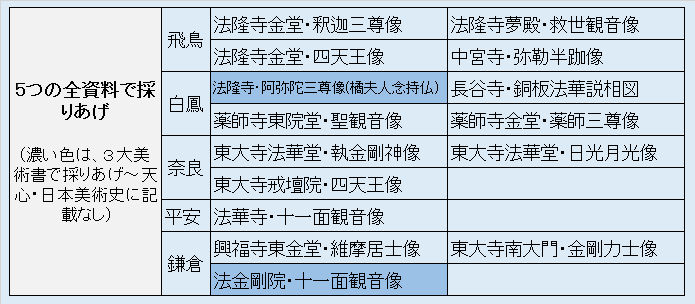 5つの全資料で採り上げられた仏像・リスト