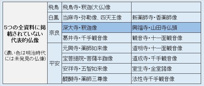 5つの全資料に掲載されていない代表的仏像・リスト