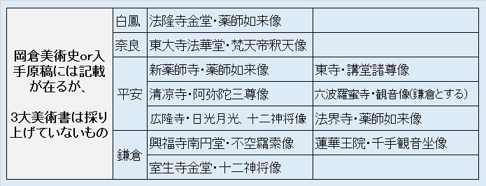 岡倉美術史or入手原稿には記載があるが三大美術書では採り上げていないもの・リスト