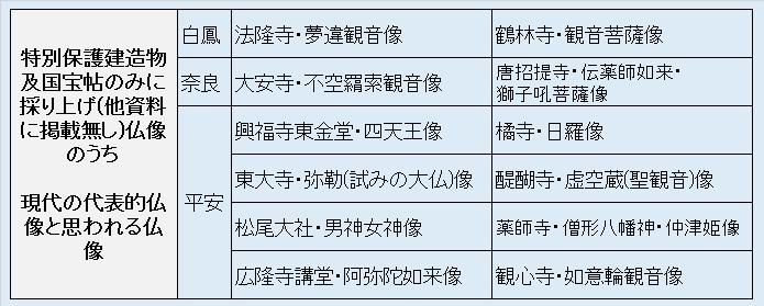 国宝帖のみに採り上げ仏像のうち現代の代表的仏像と思われる仏像・リスト