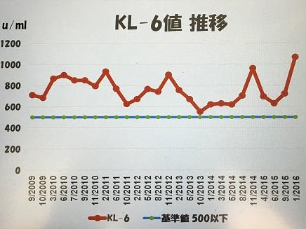 1222016KL6値推移S