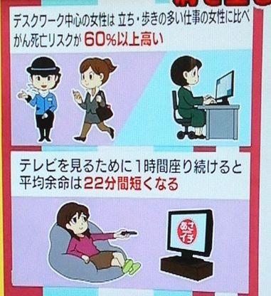 1 1時間座り続けると平均寿命は22分短くなる