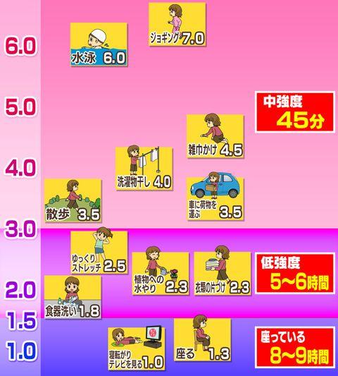 ②-2日常の色々な活動をそれぞれの消費エネルギーを元に強度を数値で表した物