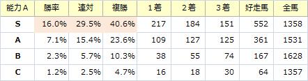 能力S_20151227