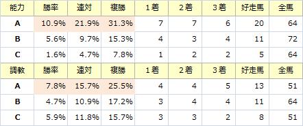 京都金杯_能力調教