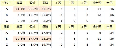 阪急杯_能力調教