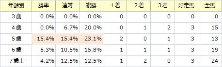 中日新聞杯_年齢別
