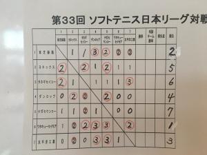 2015 12 日本リーグ結果