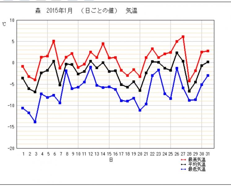 20151月気温グラフ