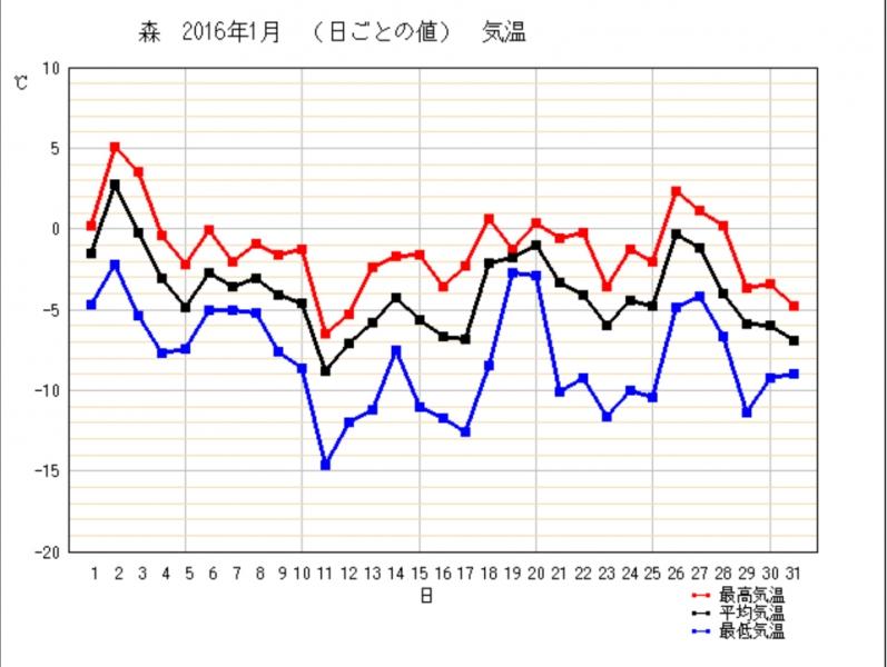 20161月気温グラフ