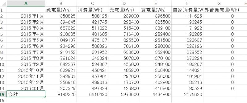 2016太陽光年間数値計