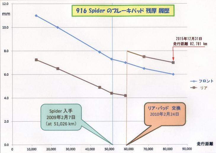 0103_2_ブレーキパッド残量グラフ