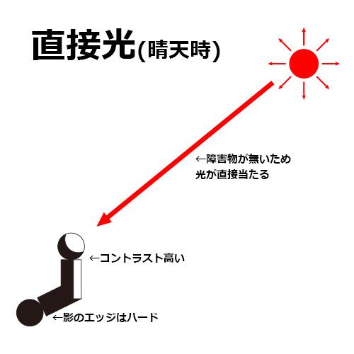 20151130_直接光