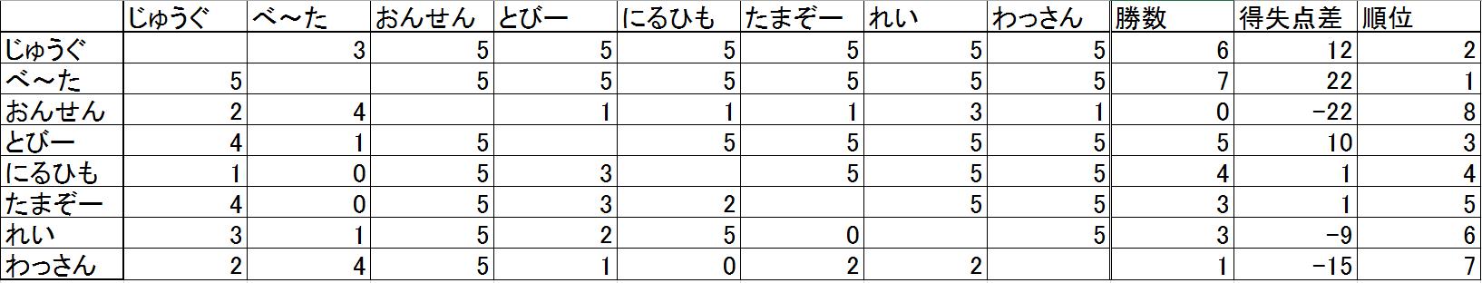 リーグ表1-5