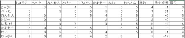 リーグ戦@2015年度送別会前