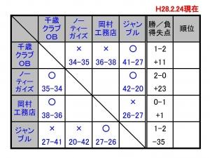 20160224result.jpg