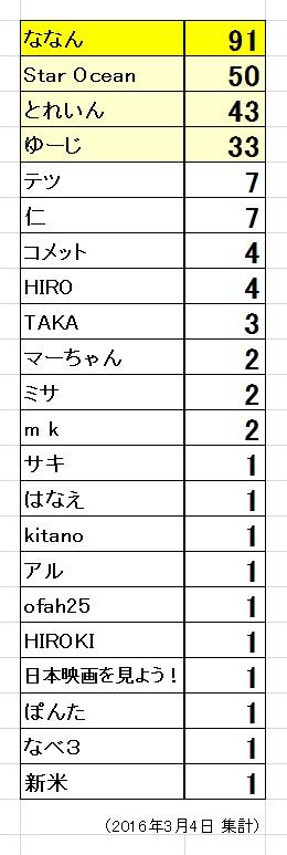 コメント数 集計_2016-3-4