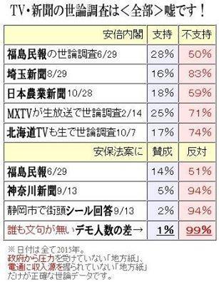 MXテレビの世論調査では「アベシ不可」が77・4%