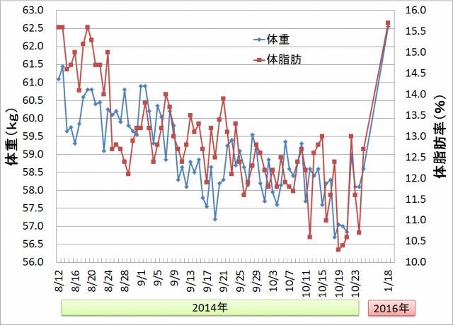 体重・体脂肪グラフa