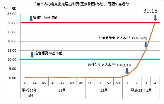 患者数グラフ