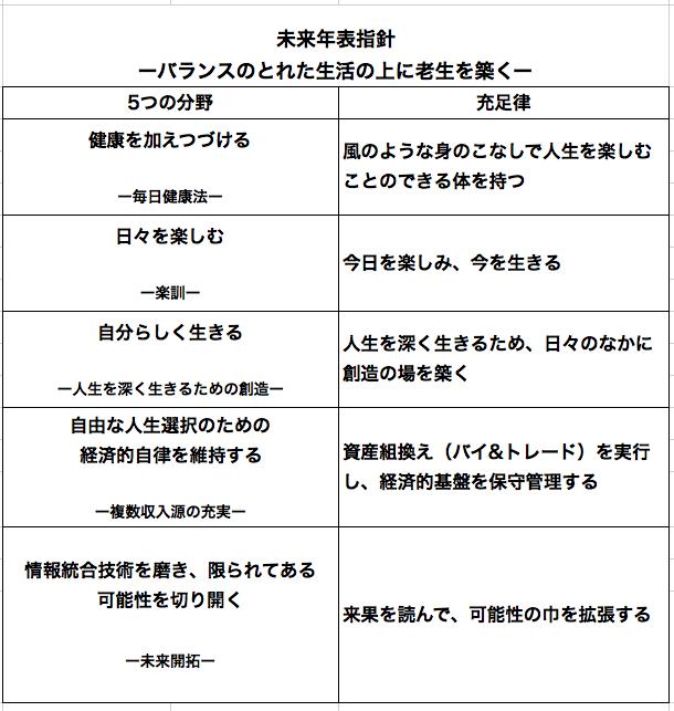 未来年表指針2015
