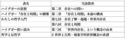 木田元の著書から、「存在了解」