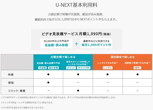 U-NEXT(ユーネクスト)料金体系