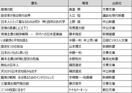 2015読書記録