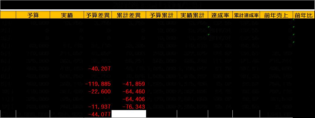 2015年売上予実表