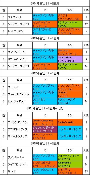 富士ステークス過去5年