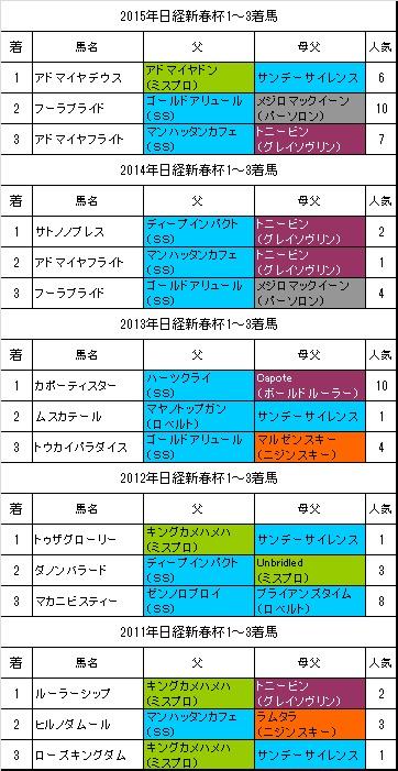 日経新春杯過去5年