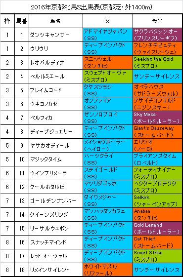 京都牝馬ステークス出馬表