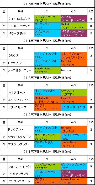 京都牝馬ステークス過去5年