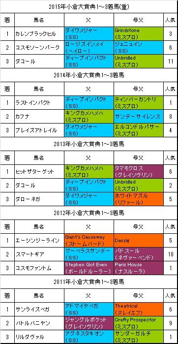 小倉大賞典過去5年