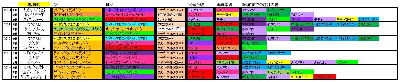 阪神C血統