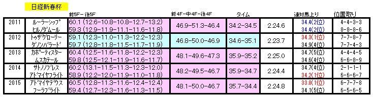 日経新春杯ラップ