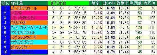 根岸S血統ダ1400