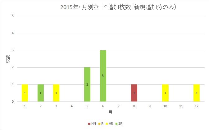 2015年・月別カード追加枚数(新規追加分のみ)