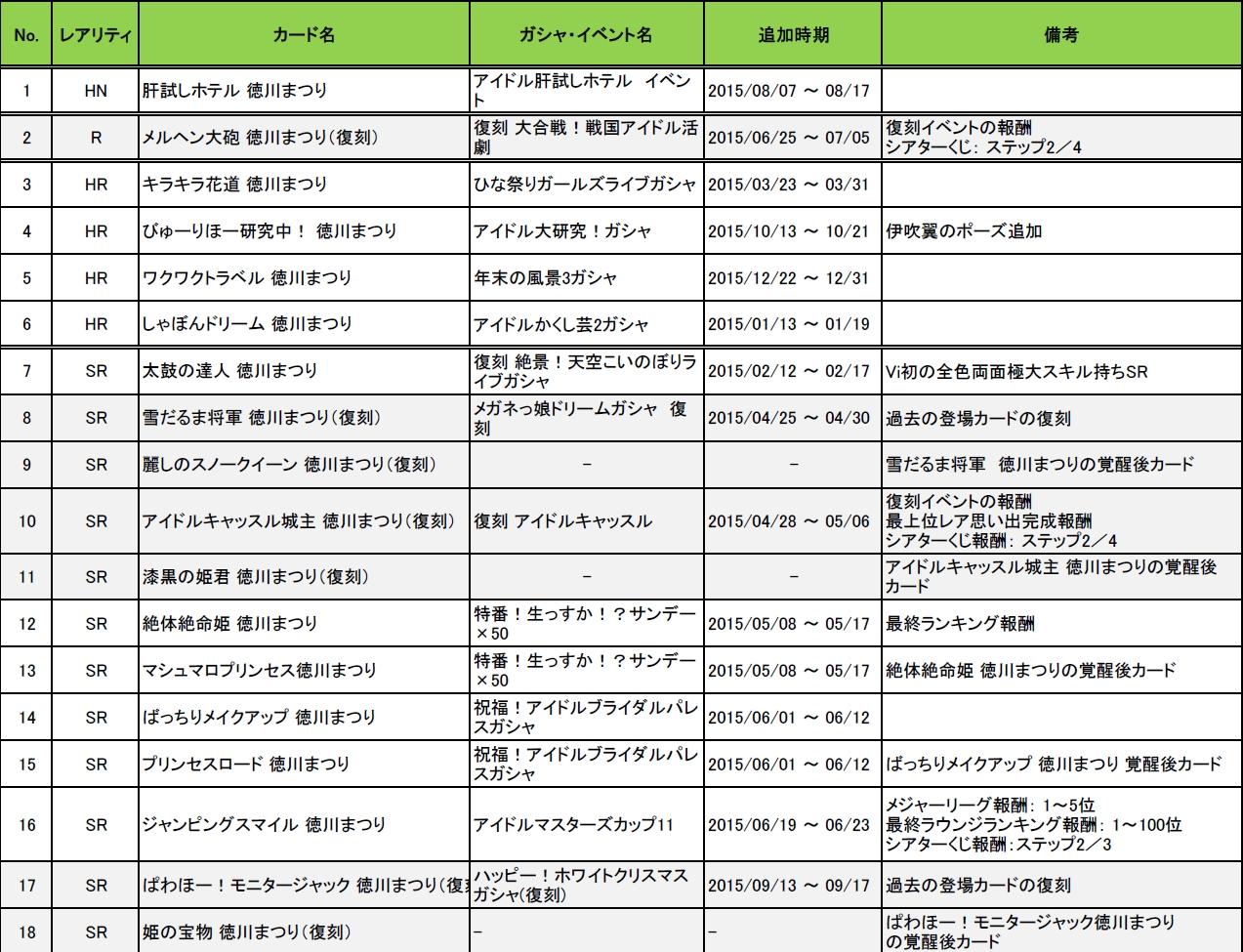 徳川まつりカード一覧(2015)