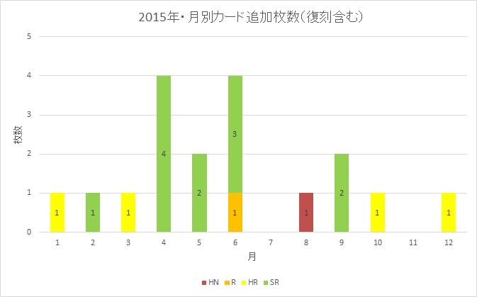 2015年・月別カード追加枚数(復刻含む)